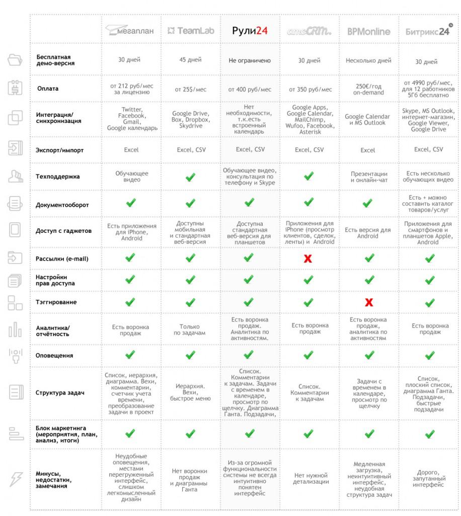 Таблица характеристик популярных CRM