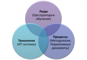 управление проектами - элементы