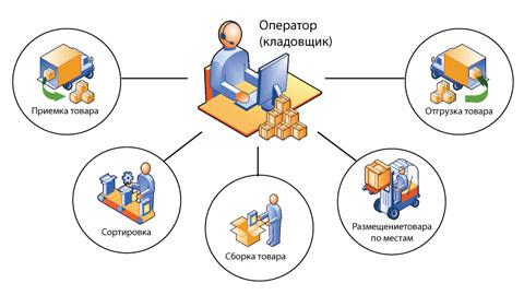 skladskoy-biznes-.jpg.pagespeed.ce.Z-LfBDodia