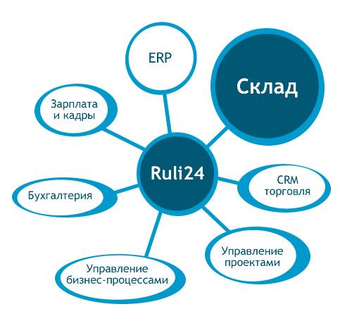 ruli-wiz-store