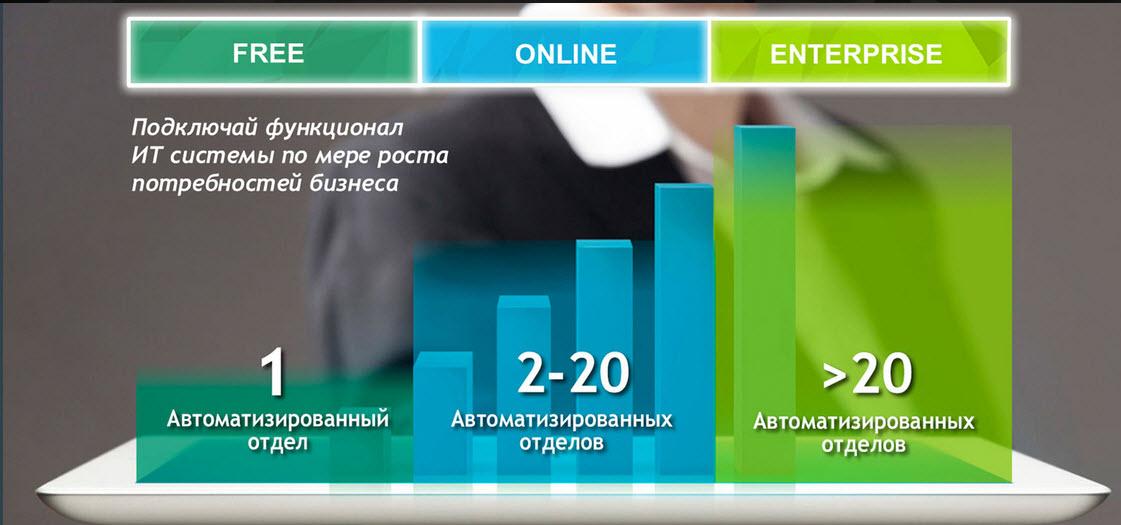 Варианты автоматизации продаж Free-Online-Enterprise
